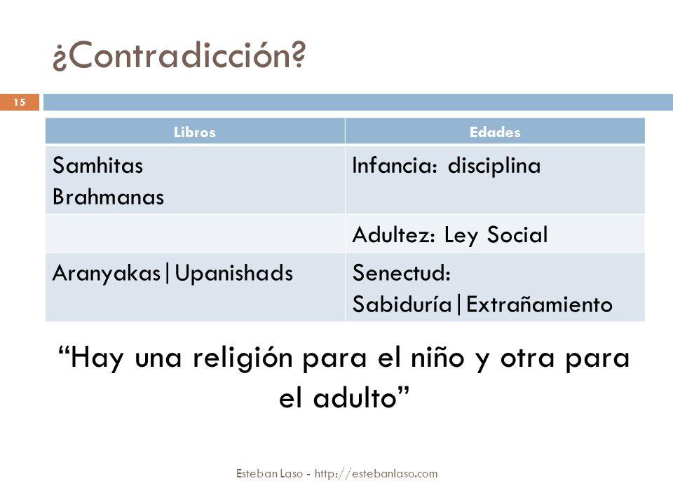 ¿Contradicción? Esteban Laso - http://estebanlaso.com 15 LibrosEdades Samhitas Brahmanas Infancia: disciplina Adultez: Ley Social Aranyakas|Upanishads
