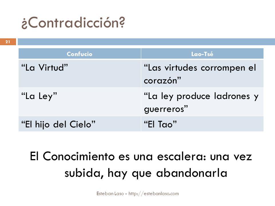 ¿Contradicción? Esteban Laso - http://estebanlaso.com 21 ConfucioLao-Tsé La VirtudLas virtudes corrompen el corazón La LeyLa ley produce ladrones y gu