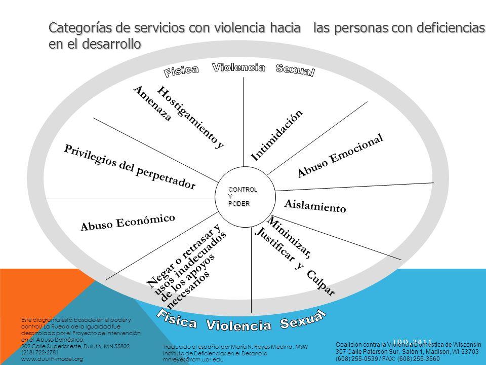 CONTROLYPODER Intimidación Abuso Emocional Aislamiento Minimizar, Justificar y Culpar Negar o retrasar y usos inadecuados de los apoyos necesarios Abu