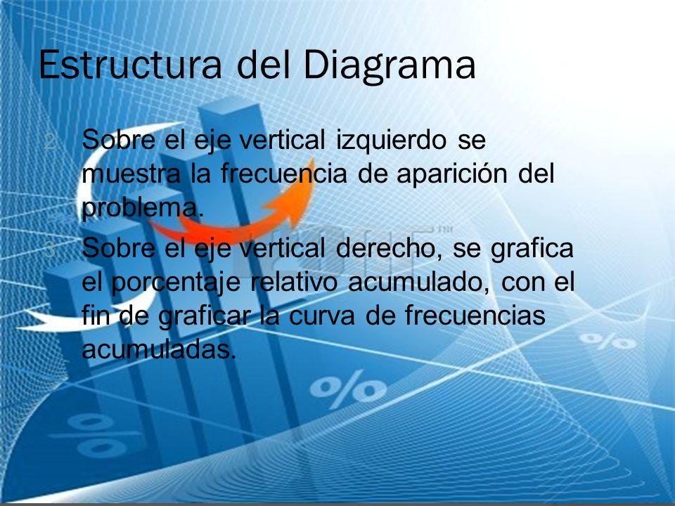 Estructura del Diagrama 2. Sobre el eje vertical izquierdo se muestra la frecuencia de aparición del problema. 3. Sobre el eje vertical derecho, se gr