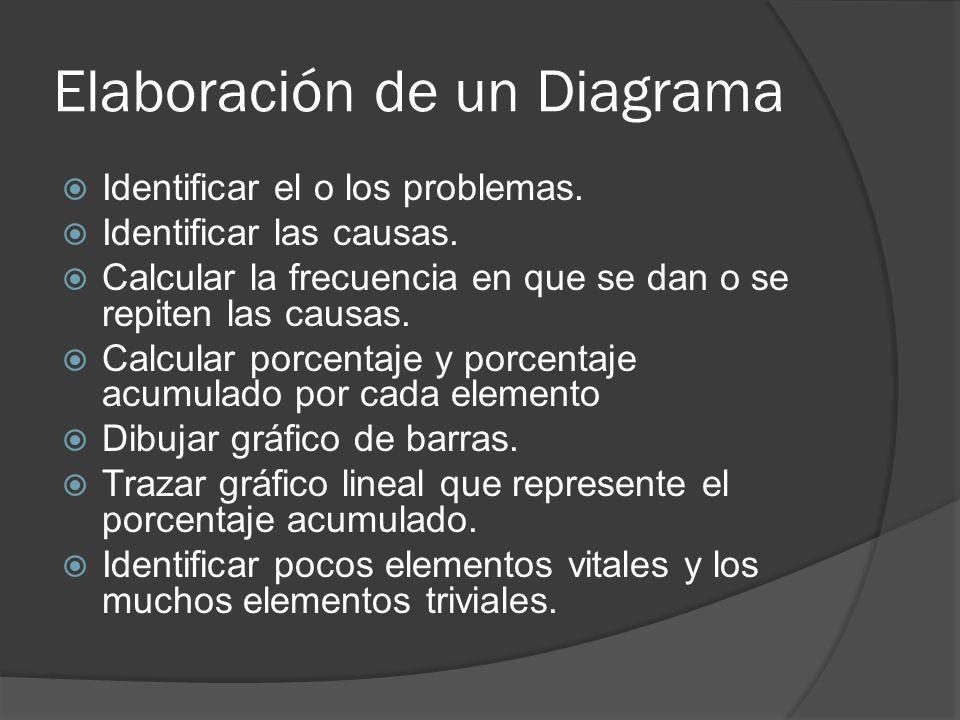 Elaboración de un Diagrama Identificar el o los problemas. Identificar las causas. Calcular la frecuencia en que se dan o se repiten las causas. Calcu