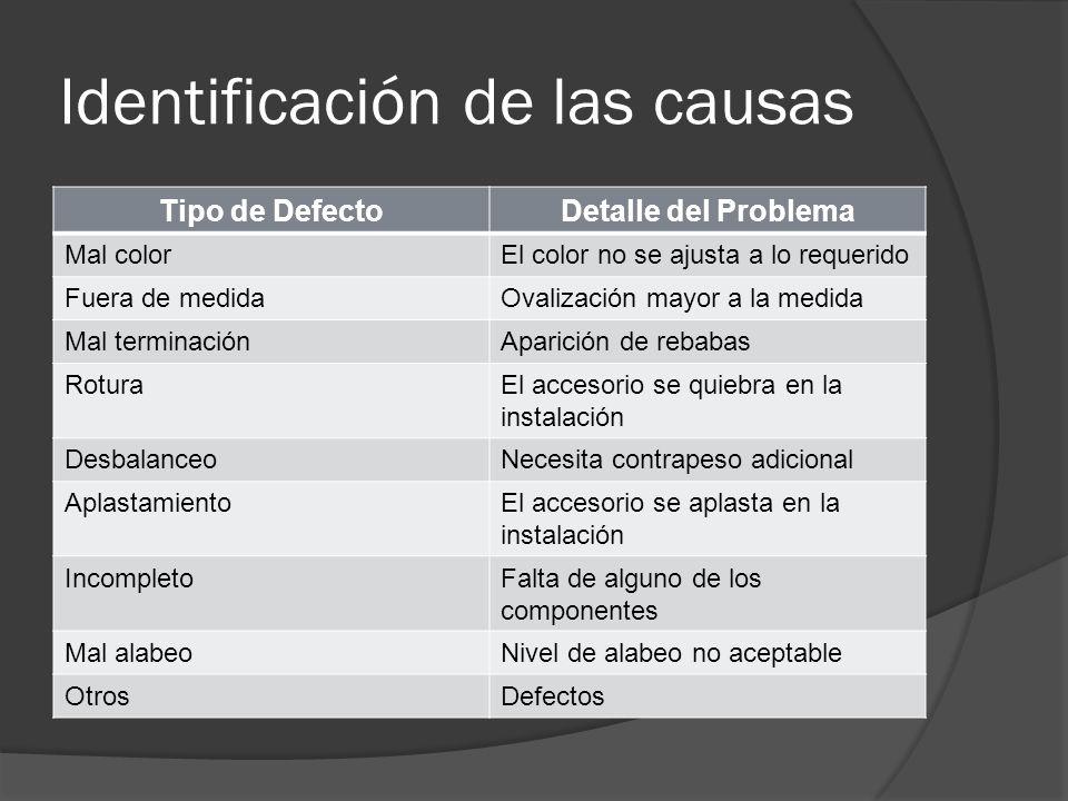 Identificación de las causas Tipo de DefectoDetalle del Problema Mal colorEl color no se ajusta a lo requerido Fuera de medidaOvalización mayor a la m
