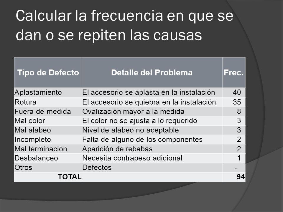 Calcular la frecuencia en que se dan o se repiten las causas Tipo de DefectoDetalle del ProblemaFrec. AplastamientoEl accesorio se aplasta en la insta