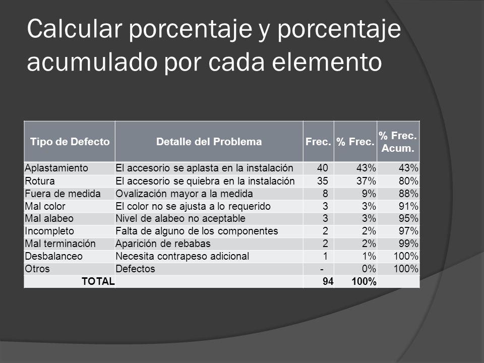 Calcular porcentaje y porcentaje acumulado por cada elemento Tipo de DefectoDetalle del ProblemaFrec.% Frec. % Frec. Acum. AplastamientoEl accesorio s