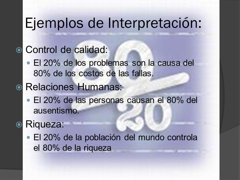 Ejemplos de Interpretación: Control de calidad: El 20% de los problemas son la causa del 80% de los costos de las fallas. Relaciones Humanas: El 20% d