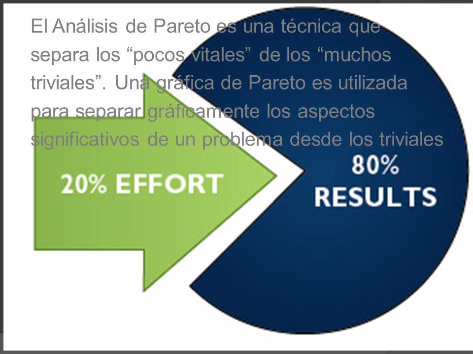 El Análisis de Pareto es una técnica que separa los pocos vitales de los muchos triviales. Una gráfica de Pareto es utilizada para separar gráficament
