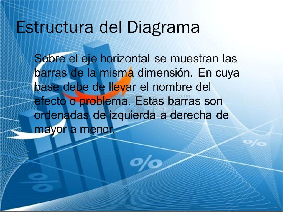 Estructura del Diagrama 1. Sobre el eje horizontal se muestran las barras de la misma dimensión. En cuya base debe de llevar el nombre del efecto o pr