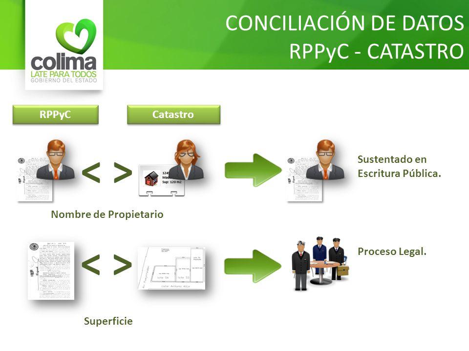 CONCILIACIÓN DE DATOS RPPyC - CATASTRO RPPyC Catastro Sustentado en Escritura Pública. Nombre de Propietario Superficie Proceso Legal.