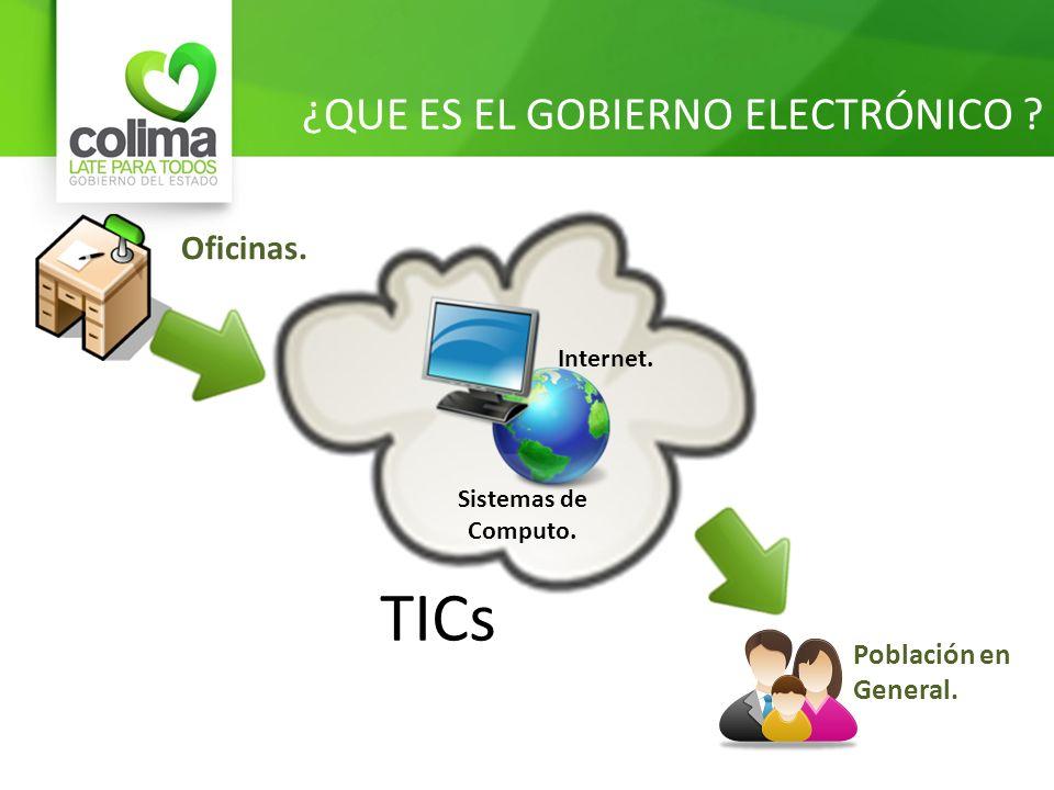 ¿QUE ES EL GOBIERNO ELECTRÓNICO ? Oficinas. Internet. Sistemas de Computo. TICs Población en General.