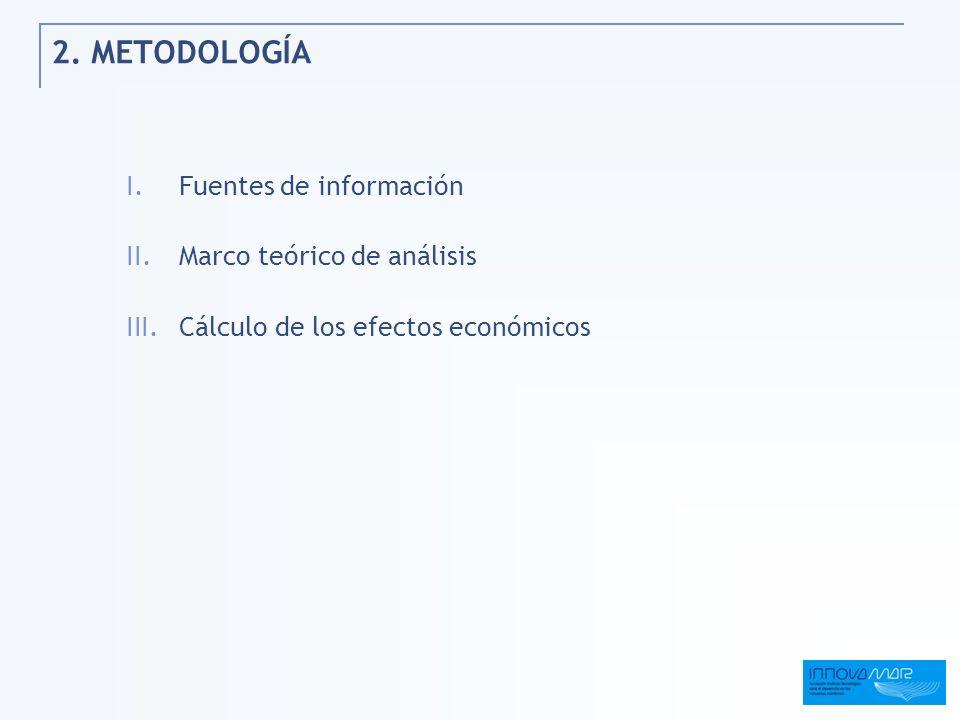 2. METODOLOGÍA I.Fuentes de información II.Marco teórico de análisis III.Cálculo de los efectos económicos