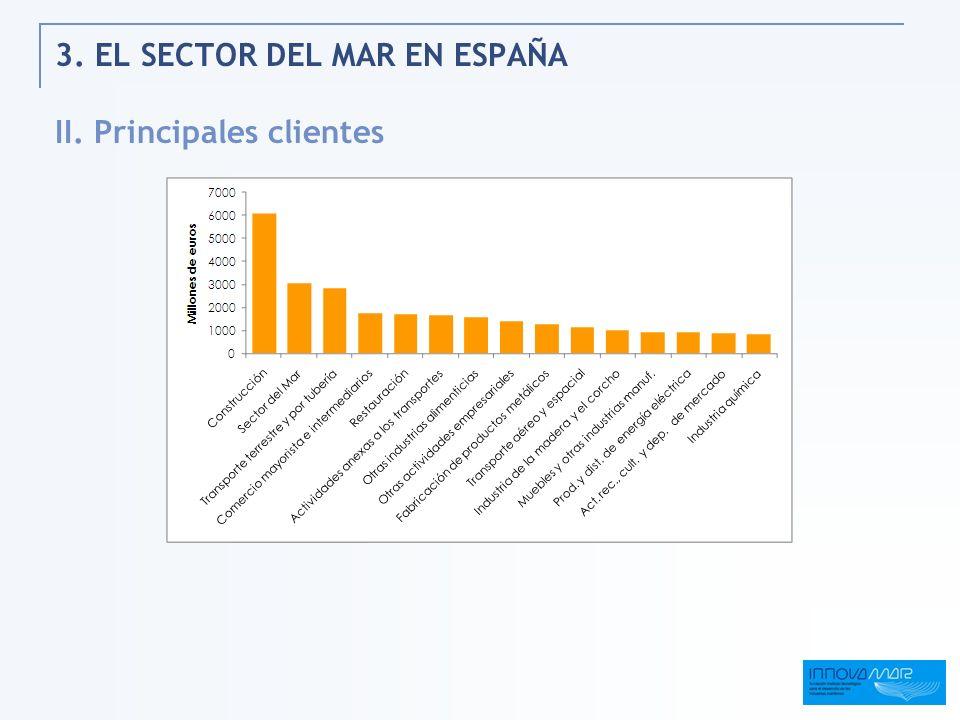 3. EL SECTOR DEL MAR EN ESPAÑA II. Principales clientes