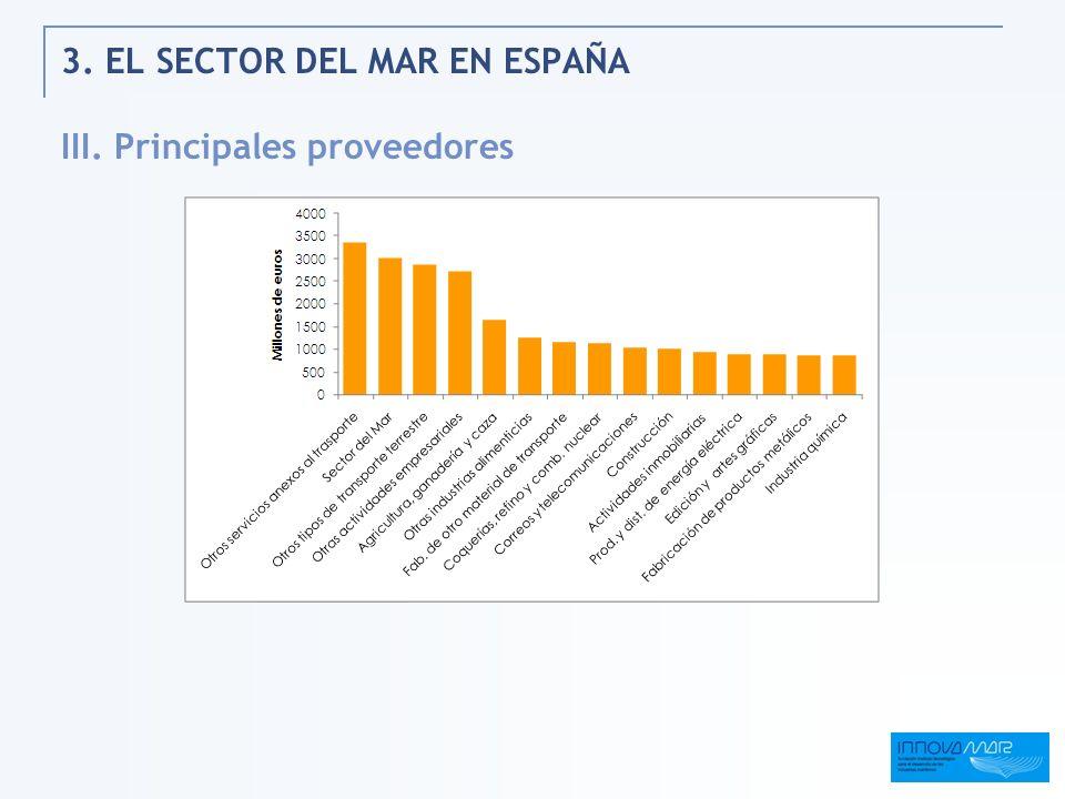 3. EL SECTOR DEL MAR EN ESPAÑA III. Principales proveedores