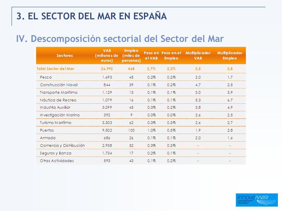 3. EL SECTOR DEL MAR EN ESPAÑA IV. Descomposición sectorial del Sector del Mar