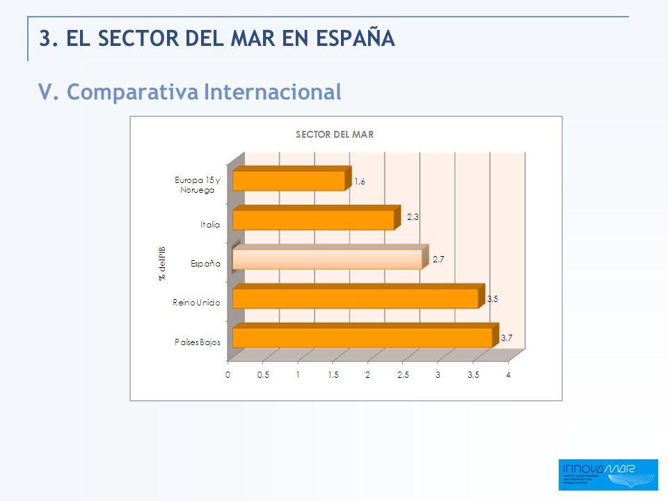 3. EL SECTOR DEL MAR EN ESPAÑA V. Comparativa Internacional