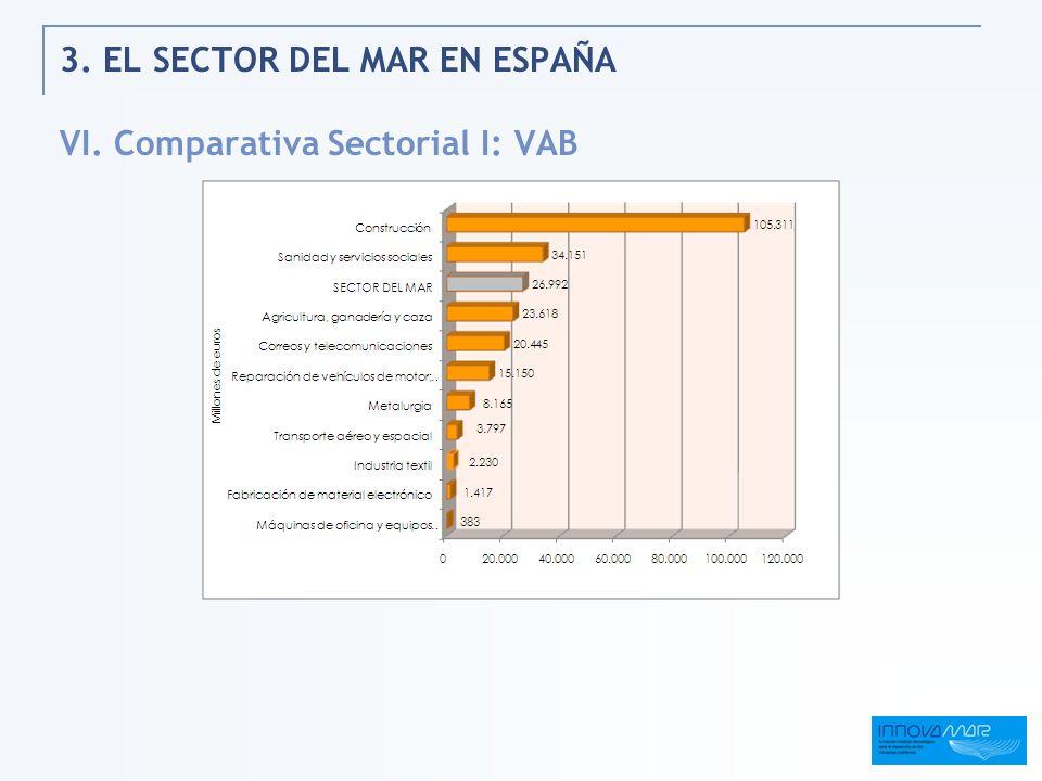 3. EL SECTOR DEL MAR EN ESPAÑA VI. Comparativa Sectorial I: VAB