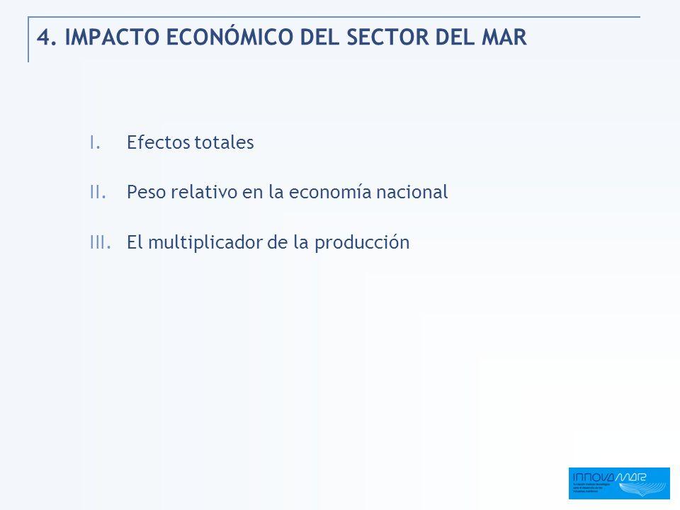 4. IMPACTO ECONÓMICO DEL SECTOR DEL MAR I.Efectos totales II.Peso relativo en la economía nacional III.El multiplicador de la producción