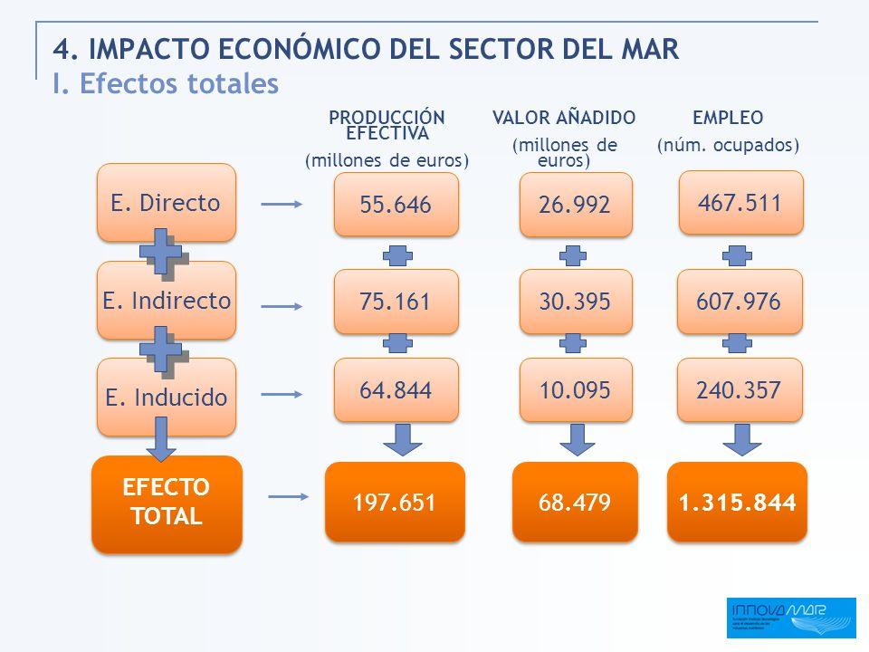 4. IMPACTO ECONÓMICO DEL SECTOR DEL MAR I. Efectos totales 197.651 55.646 64.844 75.161 PRODUCCIÓN EFECTIVA (millones de euros) 240.357 607.976 467.51