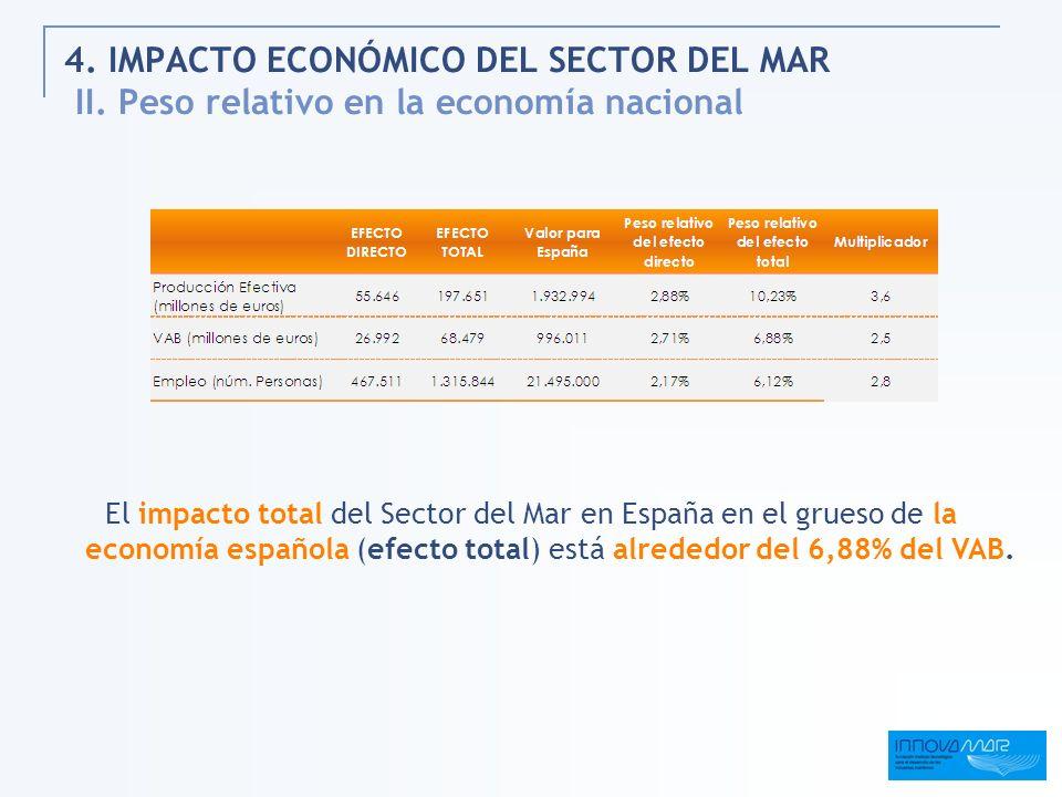 4. IMPACTO ECONÓMICO DEL SECTOR DEL MAR II. Peso relativo en la economía nacional El impacto total del Sector del Mar en España en el grueso de la eco