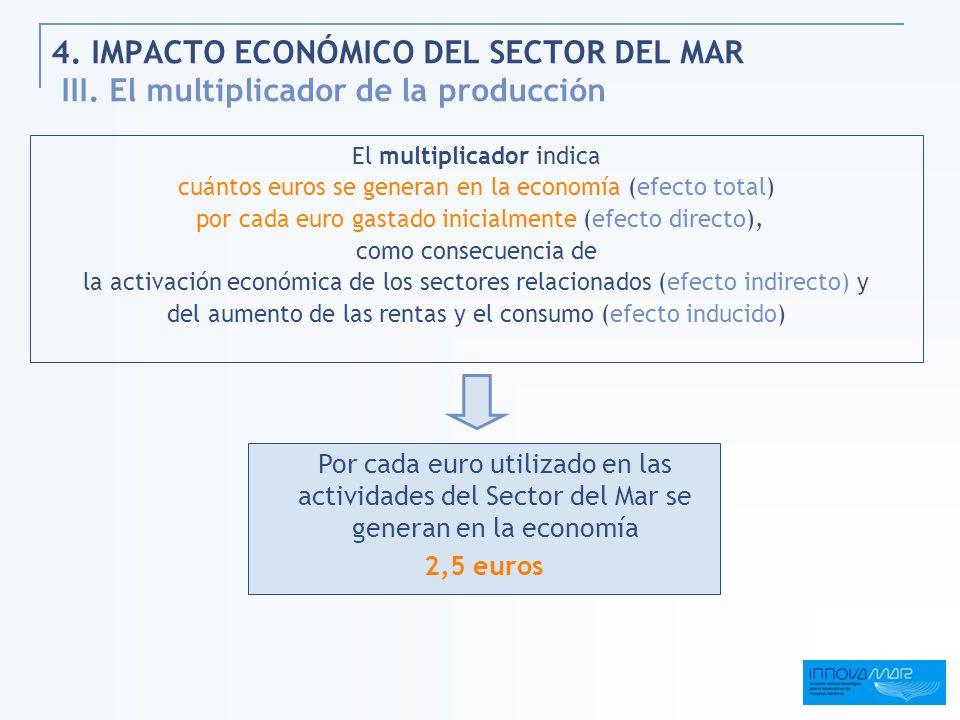 4. IMPACTO ECONÓMICO DEL SECTOR DEL MAR III. El multiplicador de la producción El multiplicador indica cuántos euros se generan en la economía (efecto