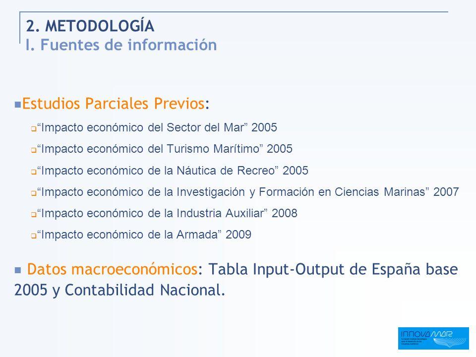 2. METODOLOGÍA I. Fuentes de información Estudios Parciales Previos: Impacto económico del Sector del Mar 2005 Impacto económico del Turismo Marítimo
