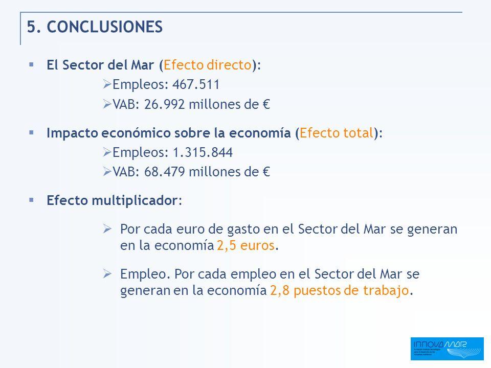5. CONCLUSIONES El Sector del Mar (Efecto directo): Empleos: 467.511 VAB: 26.992 millones de Impacto económico sobre la economía (Efecto total): Emple