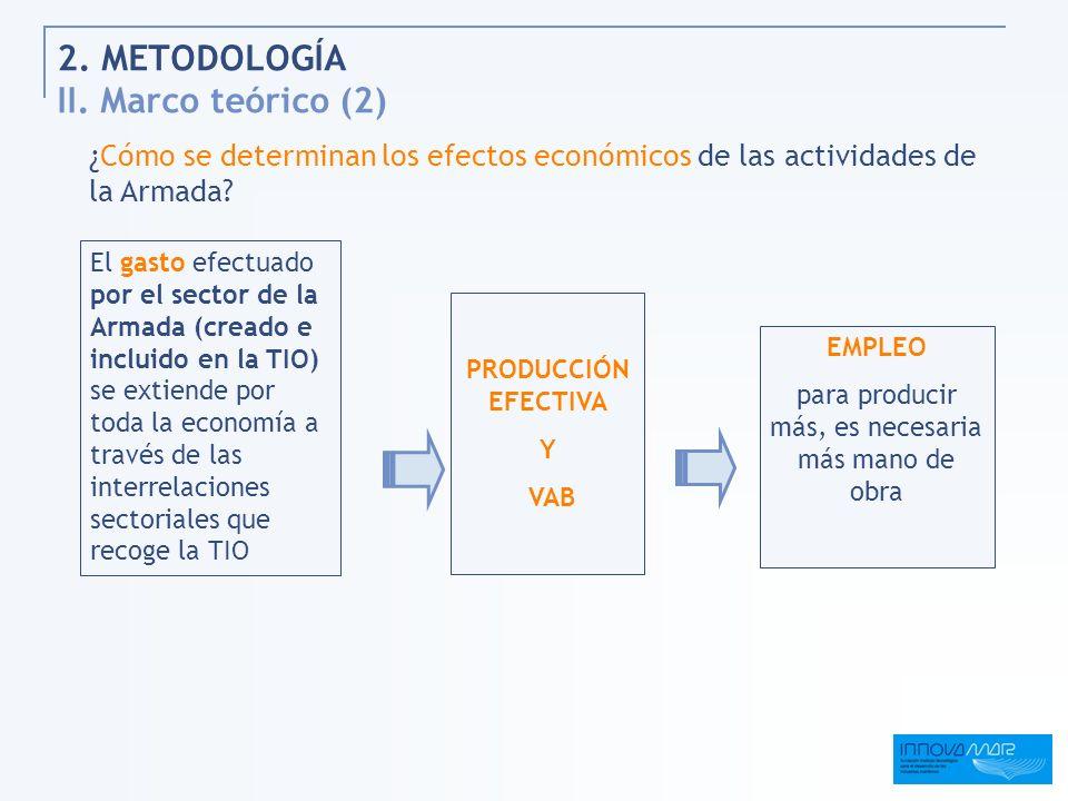 2. METODOLOGÍA II. Marco teórico (2) ¿Cómo se determinan los efectos económicos de las actividades de la Armada? El gasto efectuado por el sector de l