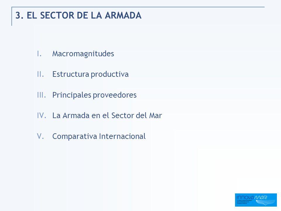 3. EL SECTOR DE LA ARMADA I.Macromagnitudes II.Estructura productiva III.Principales proveedores IV.La Armada en el Sector del Mar V.Comparativa Inter