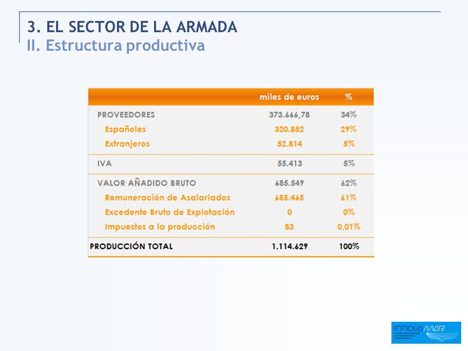 3. EL SECTOR DE LA ARMADA II. Estructura productiva