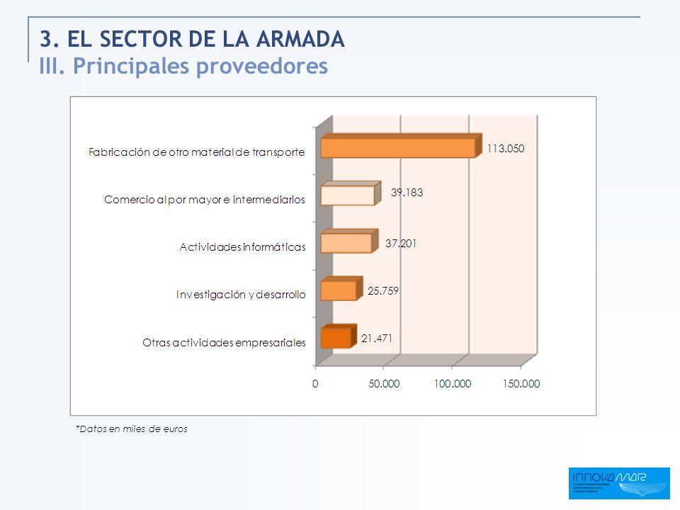 3. EL SECTOR DE LA ARMADA III. Principales proveedores *Datos en miles de euros