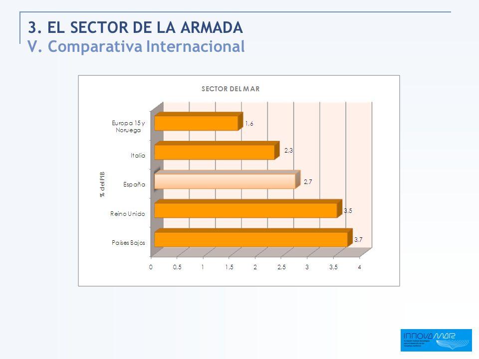 3. EL SECTOR DE LA ARMADA V. Comparativa Internacional