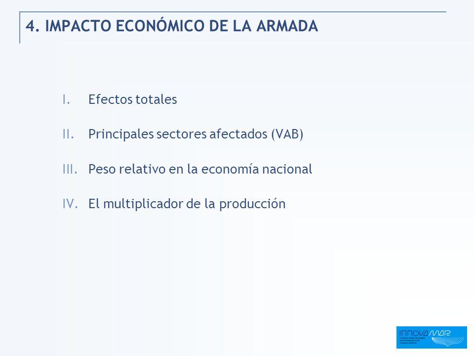 4. IMPACTO ECONÓMICO DE LA ARMADA I.Efectos totales II.Principales sectores afectados (VAB) III.Peso relativo en la economía nacional IV.El multiplica