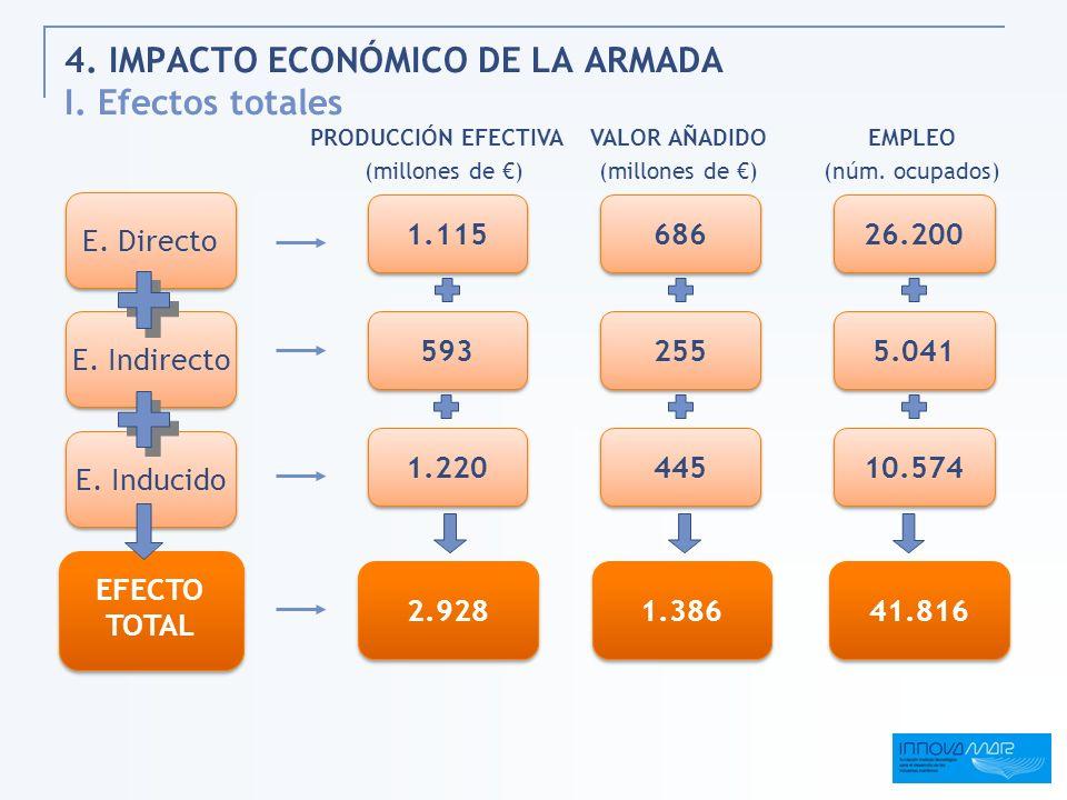4. IMPACTO ECONÓMICO DE LA ARMADA I. Efectos totales EFECTO TOTAL EFECTO TOTAL E. Indirecto E. Directo E. Inducido 2.928 1.115 1.220 593 VALOR AÑADIDO