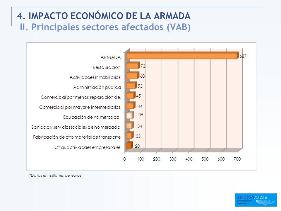 4. IMPACTO ECONÓMICO DE LA ARMADA II. Principales sectores afectados (VAB) *Datos en millones de euros