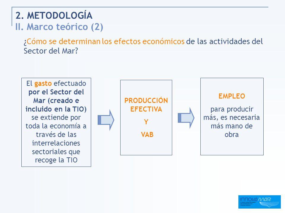 2. METODOLOGÍA II. Marco teórico (2) ¿Cómo se determinan los efectos económicos de las actividades del Sector del Mar? El gasto efectuado por el Secto