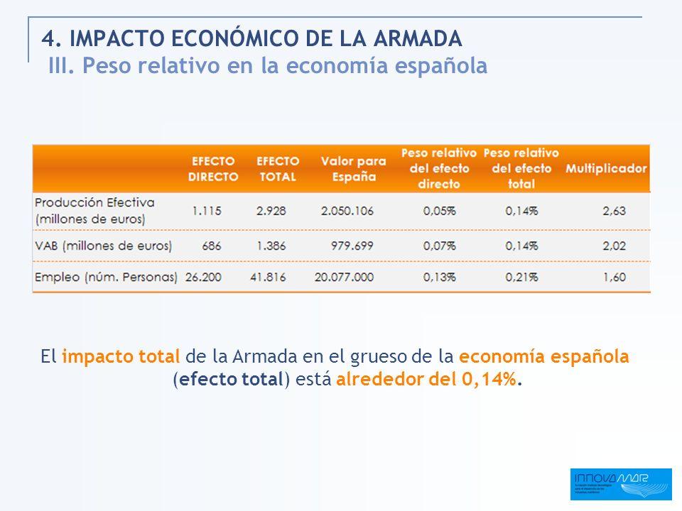 4. IMPACTO ECONÓMICO DE LA ARMADA III. Peso relativo en la economía española El impacto total de la Armada en el grueso de la economía española (efect