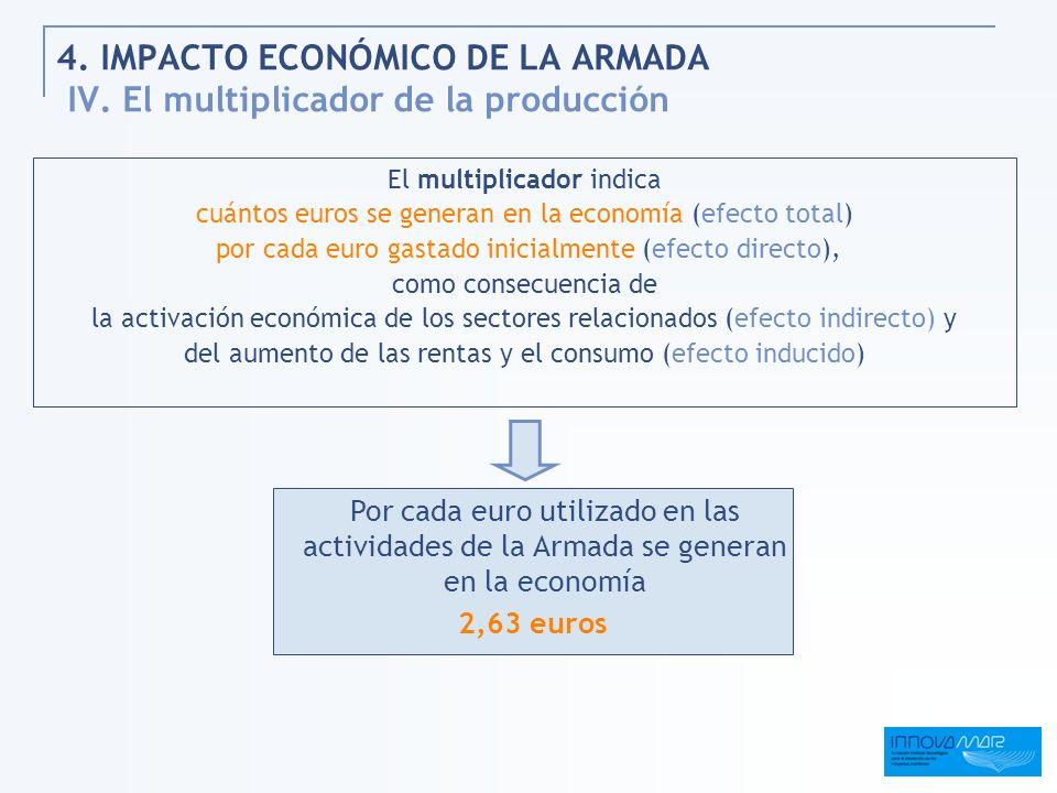 4. IMPACTO ECONÓMICO DE LA ARMADA IV. El multiplicador de la producción El multiplicador indica cuántos euros se generan en la economía (efecto total)