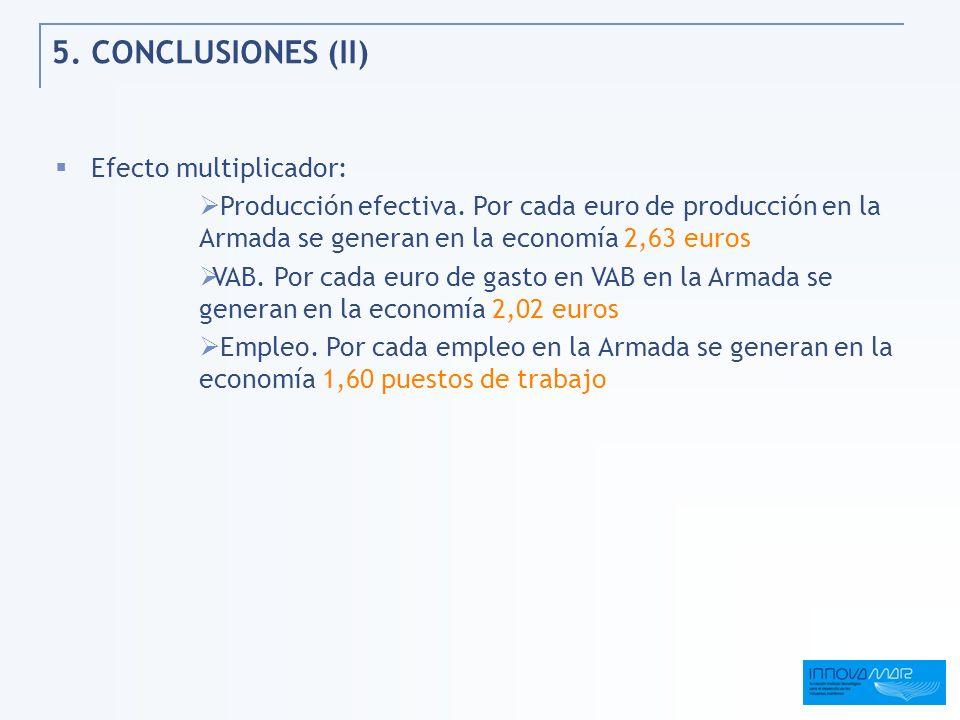 5. CONCLUSIONES (II) Efecto multiplicador: Producción efectiva. Por cada euro de producción en la Armada se generan en la economía 2,63 euros VAB. Por