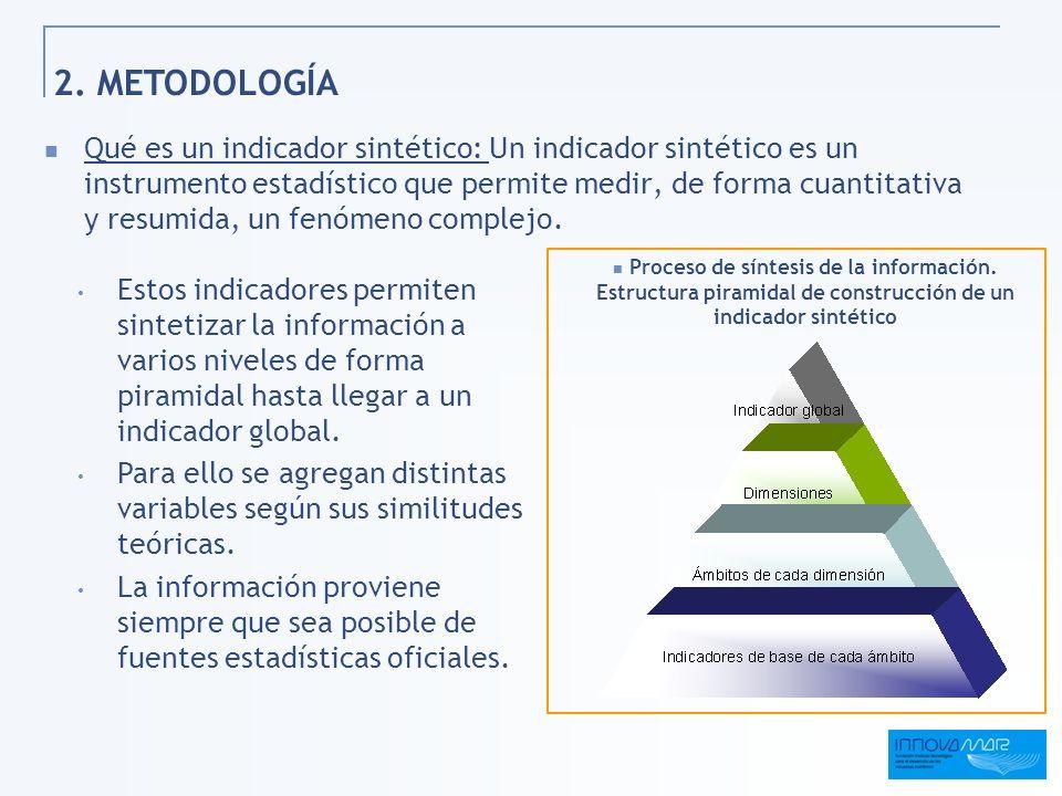2. METODOLOGÍA Qué es un indicador sintético: Un indicador sintético es un instrumento estadístico que permite medir, de forma cuantitativa y resumida