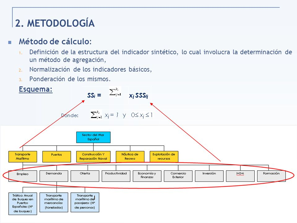 47 2. METODOLOGÍA Método de cálculo: 1. Definición de la estructura del indicador sintético, lo cual involucra la determinación de un método de agrega
