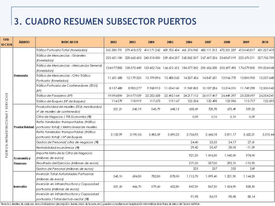 49 3. CUADRO RESUMEN SUBSECTOR PUERTOS