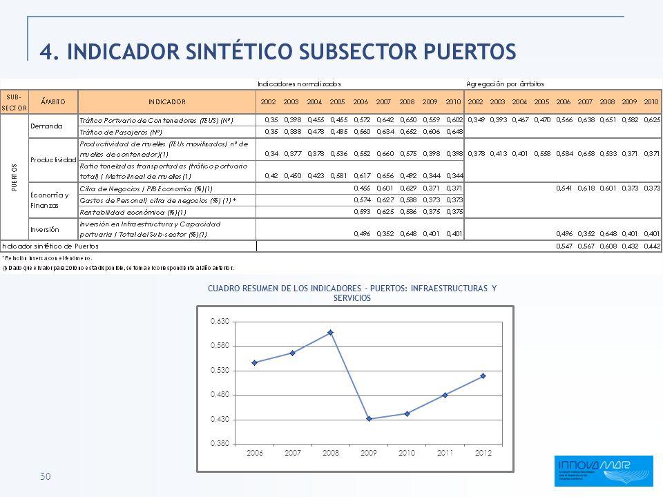 50 4. INDICADOR SINTÉTICO SUBSECTOR PUERTOS CUADRO RESUMEN DE LOS INDICADORES - PUERTOS: INFRAESTRUCTURAS Y SERVICIOS
