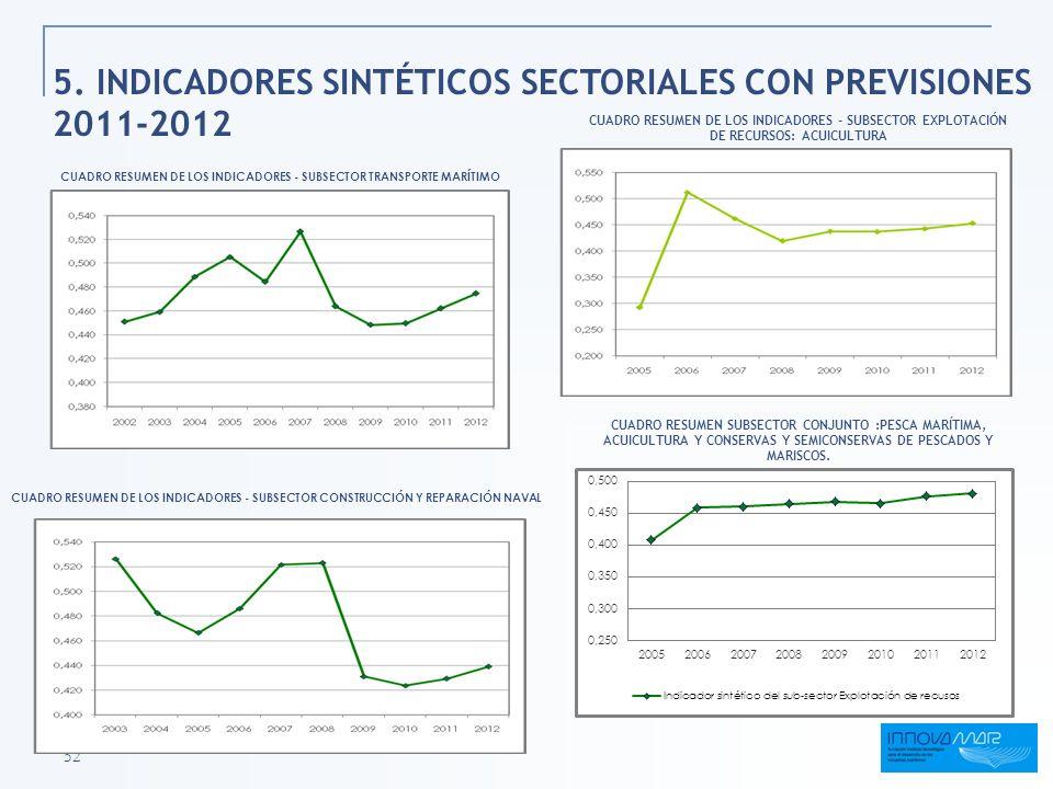 52 5. INDICADORES SINTÉTICOS SECTORIALES CON PREVISIONES 2011-2012 CUADRO RESUMEN DE LOS INDICADORES - SUBSECTOR EXPLOTACIÓN DE RECURSOS: ACUICULTURA