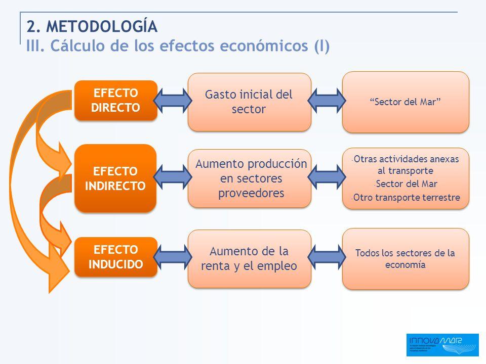 2. METODOLOGÍA III. Cálculo de los efectos económicos (I) EFECTO DIRECTO Sector del Mar Gasto inicial del sector EFECTO INDIRECTO EFECTO INDIRECTO - O