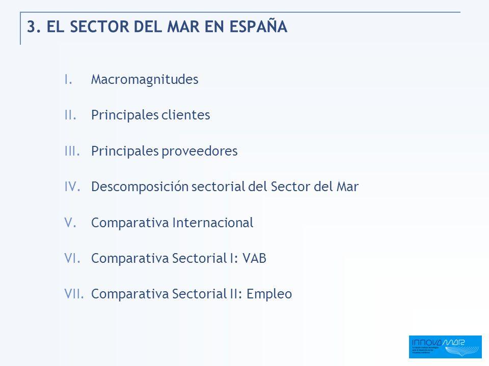 3. EL SECTOR DEL MAR EN ESPAÑA I.Macromagnitudes II.Principales clientes III.Principales proveedores IV.Descomposición sectorial del Sector del Mar V.