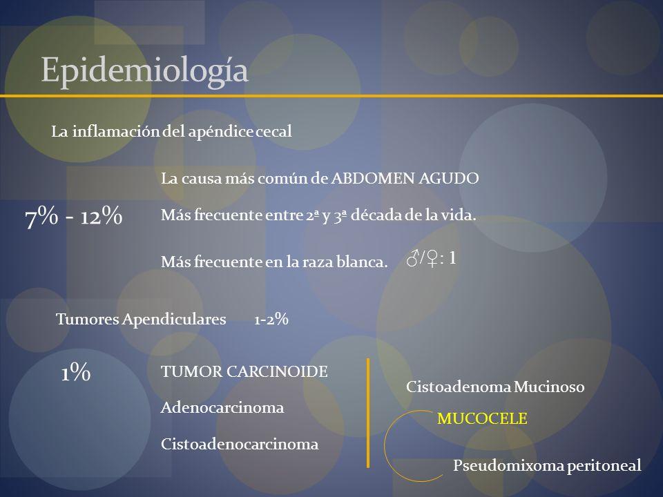 Epidemiología La inflamación del apéndice cecal La causa más común de ABDOMEN AGUDO Más frecuente entre 2ª y 3ª década de la vida. Más frecuente en la