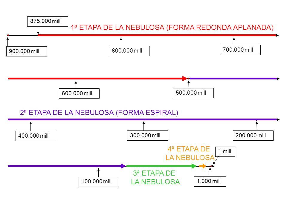 FASE TERMINAL DE LA NEBULOSA HACE 6.000.000.000 años ULTIMOS SOLES LANZADOS AL ESPACIO, ENTRE ELLOS NUESTRO SOL, EL NÚMERO 1.013.572 ULTIMOS SOLES LAN