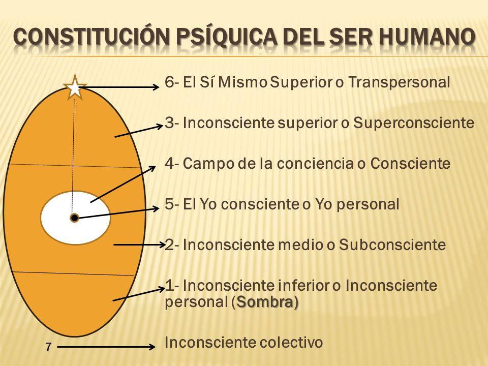 6- El Sí Mismo Superior o Transpersonal 3- Inconsciente superior o Superconsciente 4- Campo de la conciencia o Consciente 5- El Yo consciente o Yo per