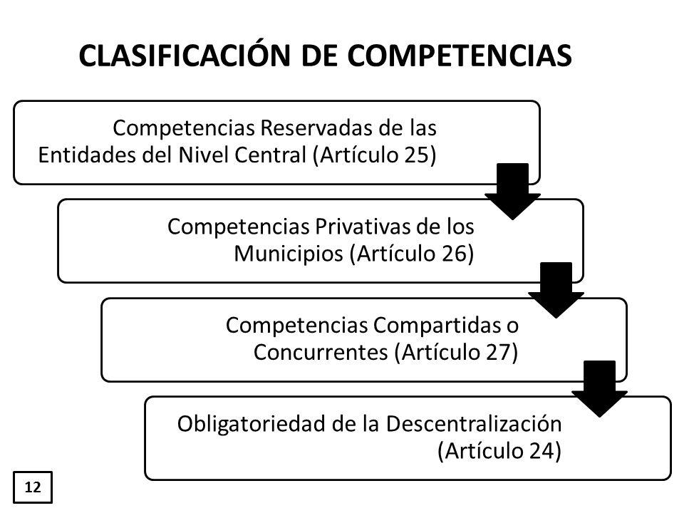 Competencias Reservadas de las Entidades del Nivel Central (Artículo 25) Competencias Privativas de los Municipios (Artículo 26) Competencias Comparti