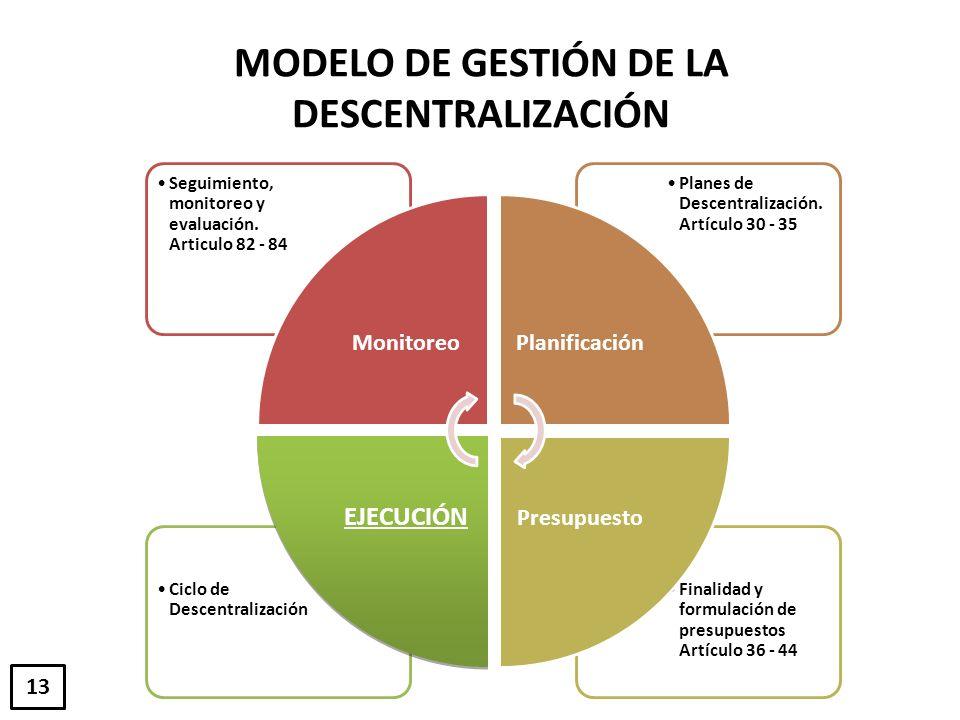 MODELO DE GESTIÓN DE LA DESCENTRALIZACIÓN Finalidad y formulación de presupuestos Artículo 36 - 44 Ciclo de Descentralización Planes de Descentralizac
