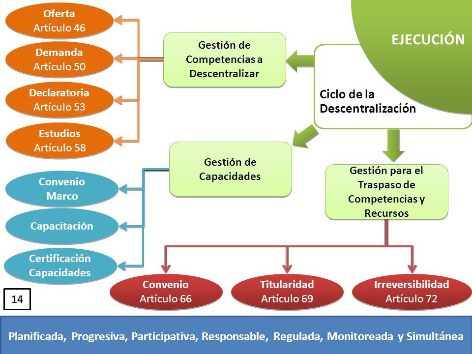 Ciclo de la Descentralización EJECUCIÓN Gestión de Competencias a Descentralizar Gestión de Capacidades Gestión para el Traspaso de Competencias y Rec